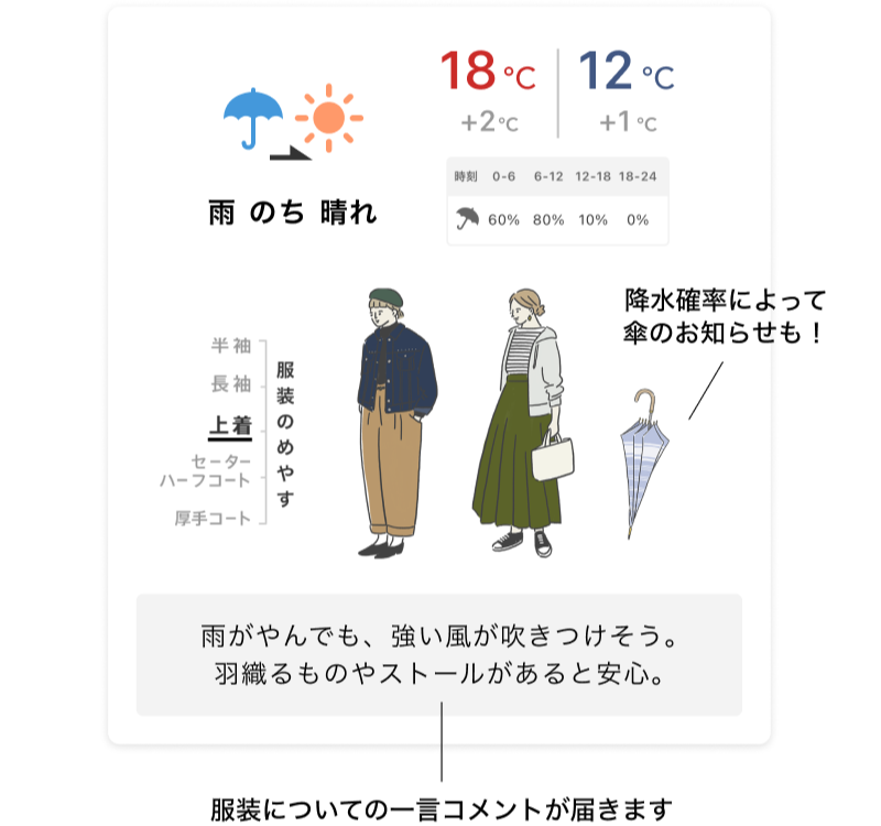 キナリノ天気予報のイメージ