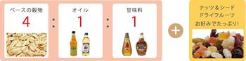 基本の割合は、穀物4:オイル1:甘味料1です。お好みで割合を変えて作ってみてくださいね。