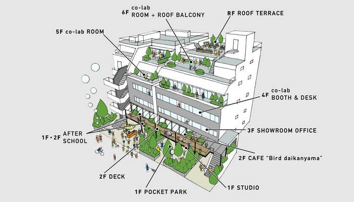 このようにデッキがあったりとちょっぴり船に乗っているような気分になれるデザイン。1階や2階はイベントスペースやカフェなど出会い出会いの場。3階は5つのテナントが並ぶショールームオフィス。4階〜6階はワークスペースやシェアオフィスなど、屋上は代官山を一望できます。