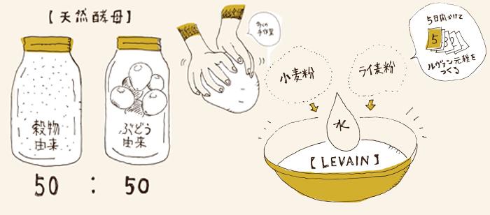 「SLOW BREAD」シリーズのパンは、ルヴァン種という「パンの起源」とも言われている天然の発酵種を使った伝統的な製法で作られます。しかもこのルヴァンの元種は、国内産ライ麦と厳選した小麦粉・水で5日間もの時間と手間をかけて作られる「自家製」。さらに、発酵力を持たないルヴァン種を発酵させるために使う酵母は穀物とぶどうから作られる天然酵母。一般的なパン作りに使われる、化学的に発酵力を強める「イーストフード」を使っていないのです。その分、生地を膨らませるのに時間もかかるし、とってもデリケート。温度や湿度によるダメージを与えないよう丁寧な手仕事が欠かせません。しかし、この「自家製ルヴァン種製法」と「天然酵母」によって作られるから、パン本来の旨味・風味、くちどけのよい食感が楽しめるんですね。しかも天然酵母100%というのは国内の製パンメーカーとして初!だというから驚き。