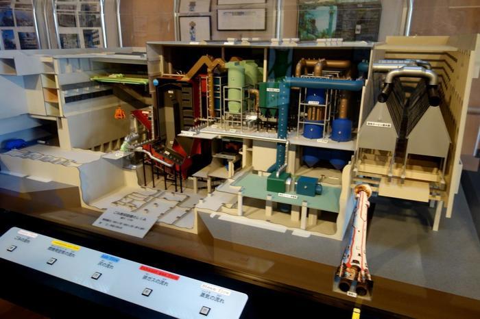 工場の模型です。処理能力1日450トンのストーカ炉2基で、一日当たり900トンのごみが処理出来るそうです。