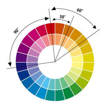 赤、橙、黄、緑、青、藍を円形に並べたものを色相環と呼びます。色相は赤を中心とした「暖色」と、青を中心とした「寒色」、その中間にあたる「中性色」に分けられます。