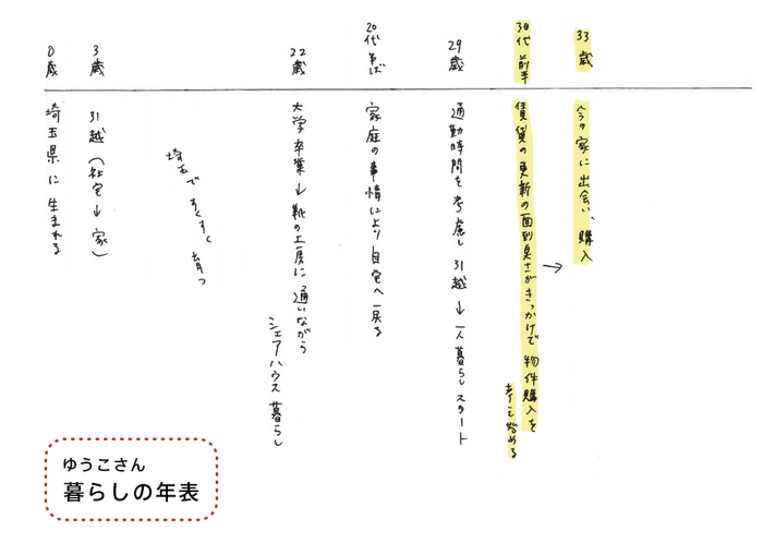 【新連載】わたしが買った「家」と「暮らし」vol.1-ゆうこさん