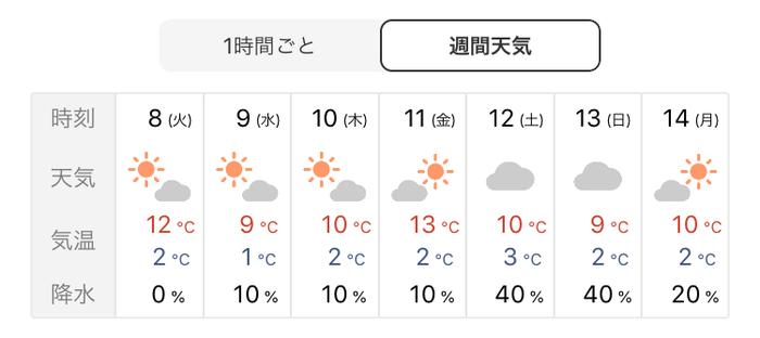 1時間ごとのお天気や週間天気予報も前もって知ることができますよ。 これからの季節に欠かせない紫外線情報や花粉情報、毎日気になる洗濯予報や降水確率…など、日々の生活に役立つお天気情報を分かりやすくぎゅっとまとめました。また、お出かけ先の週間天気を早めに知って役立てたりと、使い方はあなた次第◎
