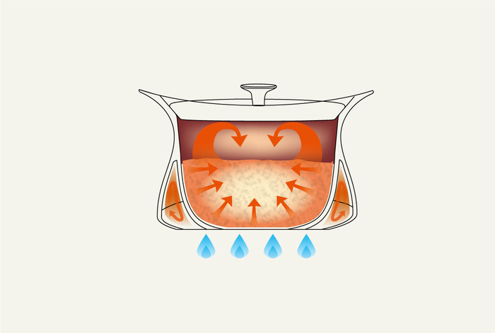 加えて特殊な羽釜形状と二重構造で、内部にはムラなく熱が伝わる構造になっています。熱の対流によって、食材すべてを均一に加熱することが可能です。