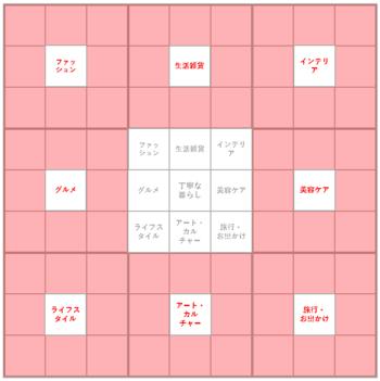 ②で書き出した8つの要素を、③の3×3マスの中央にそれぞれ書き入れます。そこからさらに展開し、それぞれ残りの8マス(赤いマスの部分)を埋めて完成です。