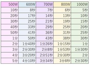 電子レンジの加熱時間の表示が、自宅のレンジとワット数が違う場合の計算方法は図の通りとなります。