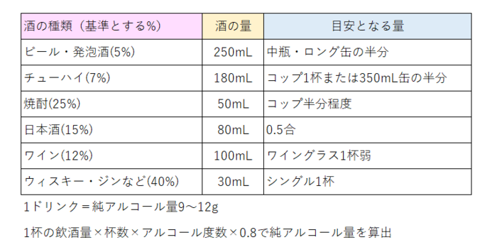 国によって、一度の飲酒で適正なアルコール量の目安が設定されています。日本の場合、1ドリンクは純アルコール量が9~12gとなっています。アルコールの分解量は体質や体格に影響されるので、一般的に壮年の男性が2ドリンク、女性やお酒に弱い人は1ドリンク程度までがおすすめです。