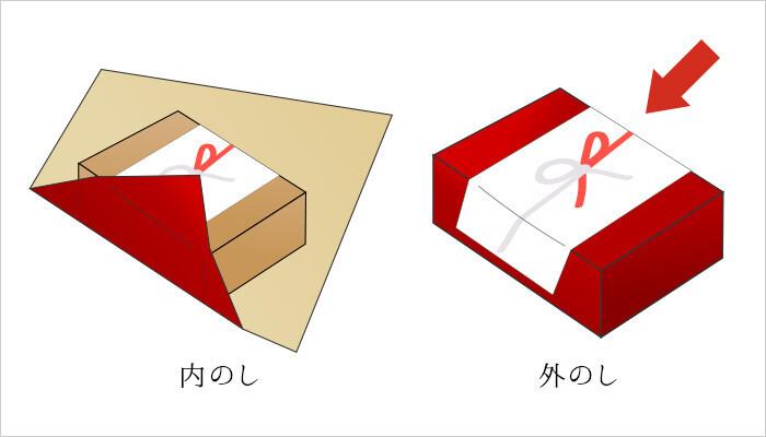 熨斗(のし)紙の右上についている飾りを「熨斗」と言います。 日本の伝統的な習慣として、贈り物には熨斗と水引が印刷された熨斗紙を付け、表書きと名前を入れます。 ただし、生の食品、リボンで飾り付けられたギフト、相手が喪中・忌中もしくは入院中の場合には熨斗を付けないようにしましょう。 また、どのような目的でギフトを贈ったかが明確にわかる「外熨斗」は結婚・出産祝いなどに、内祝いなど、相手の祝事や慶事などではない場合は「内熨斗」が適切です。