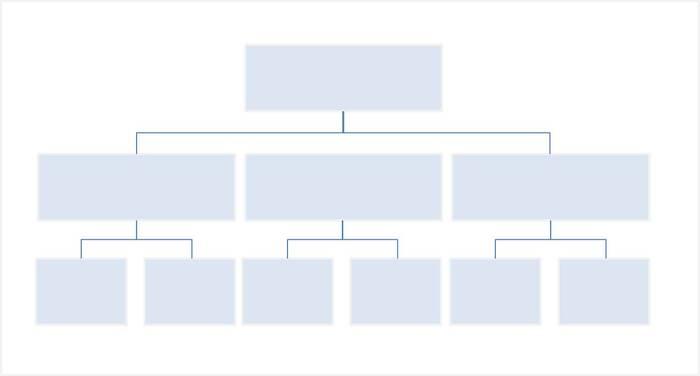 ピラミッドストラクチャーは図の通りです。いちばん上のボックスに、達成したい目標を書き込みます。その目標を達成するために必要なことを、中段のボックスに記入します。さらに細分化したTODOを下段のボックスに書き込みましょう。ボックスの数は自由に増やしてOKです。 TODOの精度を高めると、目標を小さなステップに分解できるため、実現にぐんと近づけるのです。