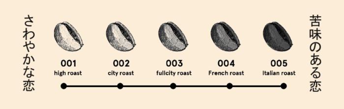 コーヒー豆の焙煎具合は5つの段階からお好みで選べます。コーヒー通なら飲み慣れた味を選ぶのはもちろん、自分の恋のイメージで選ぶのもおすすめですよ。