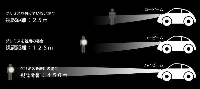 60km/hのスピードで走行している車のドライバーが、前方に危険を感じて止まれる距離は、だいたい37mといわれおり、反射材などをつけていない場合、ロービームだと25m手前まで視認できません。が、反射材をつけていれば、ロービーム時でも、125m先から確認できます。