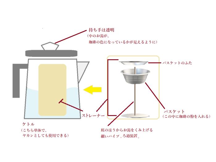 ストレーナーとは茶漉しのような機能を持つ、網状の金属製器具全般を指す言葉。パーコレーターでは、パイプ・バスケット・バスケットのフタなどをまとめて「ストレーナー」と言ってもいいでしょう。  「バスケット」は、その言葉のとおり、カゴのように、少し穴があいています。中が空洞のパイプは、底のスタンドの面も、上のバスケットも、貫通しています。