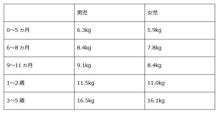 """(厚生労働省「乳児期の月齢区分・小児の月齢区分と照明体位)より  こちらの表に記載している体重は、あくまで""""その月齢になった時の平均体重""""になります。バウンサーを選ぶ際にもっとも重視すべき点は、「我が子の体重が、バウンサー商品に適しているかどうか」です。 体重が超過している場合の使用はケガや事故の原因になりかねませんので、きちんと事前チェックをするようにしましょう。またメーカーによっては、成長に合わせて形が変えられキッズチェアや大人も座ることのできる椅子に変化するものも。"""