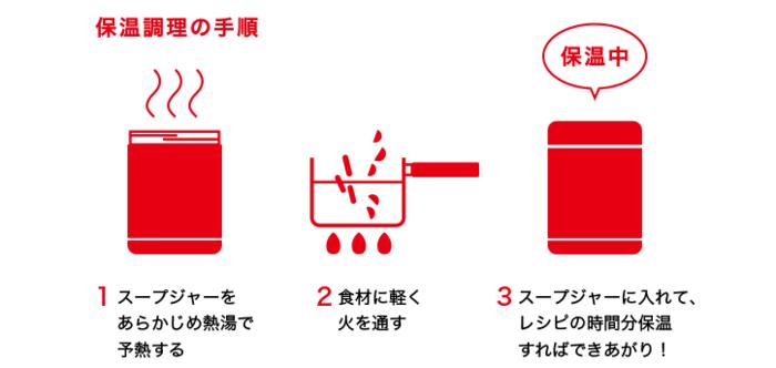 こちらの画像の通り、「保温調理」とは、保温しながら具材に熱を通す調理法。  サーモスのスープジャーは保温力が高いので、中に入れる食材は、しっかり煮込んで完成した状態ではなく、そのちょっと手前の、ほどほどに火が通った状態で、大丈夫。具材の中心部までしっかり温まっていれば、しばし放置(保温)するだけで、具材に熱を通してくれます。  出来立ての美味しさを味わえるので、グルメ通な方の心も満たしてくれますよ*