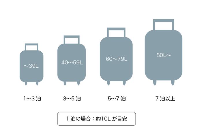 スーツケースを買う時に、一番重要なのがサイズ選び。小さい物は30L台、大きい物は80L以上入るので、どれを買うのが正解か悩みますよね。そんな時に目安にしたいのが「宿泊数」。旅先にどのくらいの期間行くことが多いのかを基準に考えてみると比較しやすいですよ。